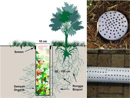 biopori komposter