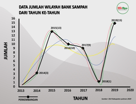 Data Bank Sampah di Kabupaten Polewali Mandar