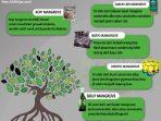 Ragam Olahan Mangrove yang Bernilai Ekonomi Tinggi, Ini 5 Diantaranya!