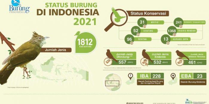 Status Burung di Indonesia 2021, 9 Jenis Burung Ini Berisiko Punah!
